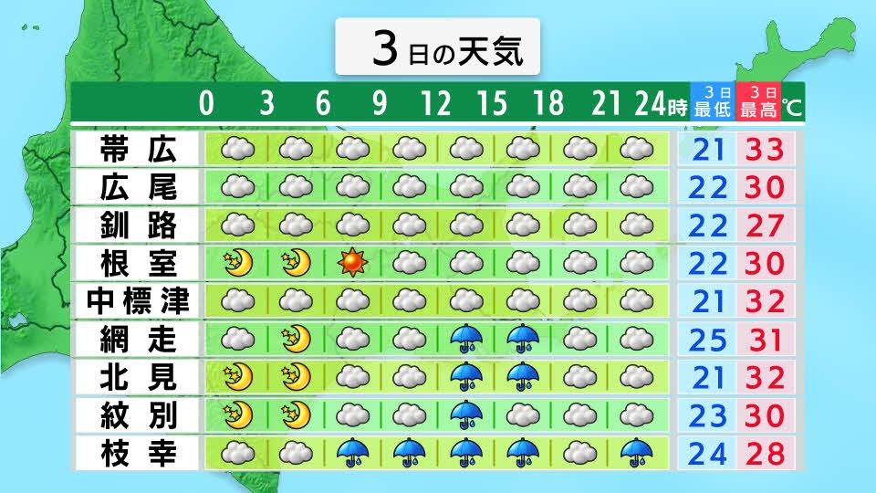 天気 1 時間 函館 2020年09月09日 函館(ハコダテ)