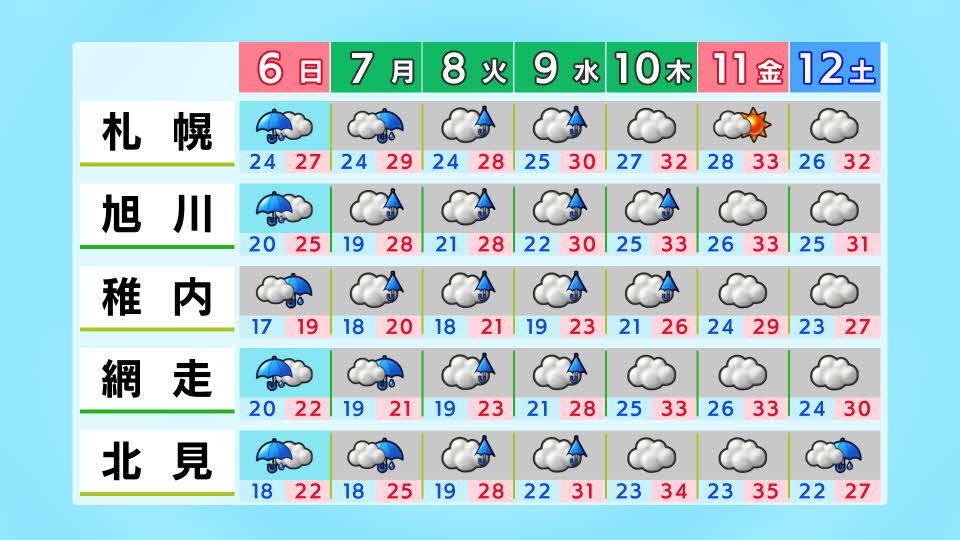 天気 北海道