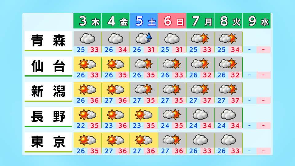 天気 日間 函館 14 函館職業能力開発促進センターの14日間(2週間)の1時間ごとの天気予報
